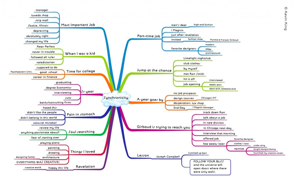Ice Breaker Speech - Mind Map