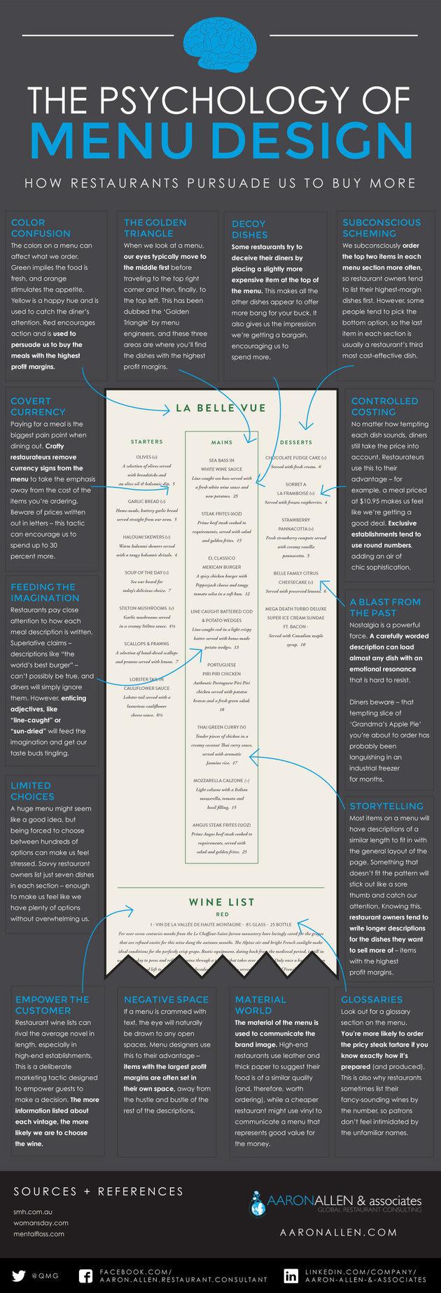 Restaurant Menu Design Infographic