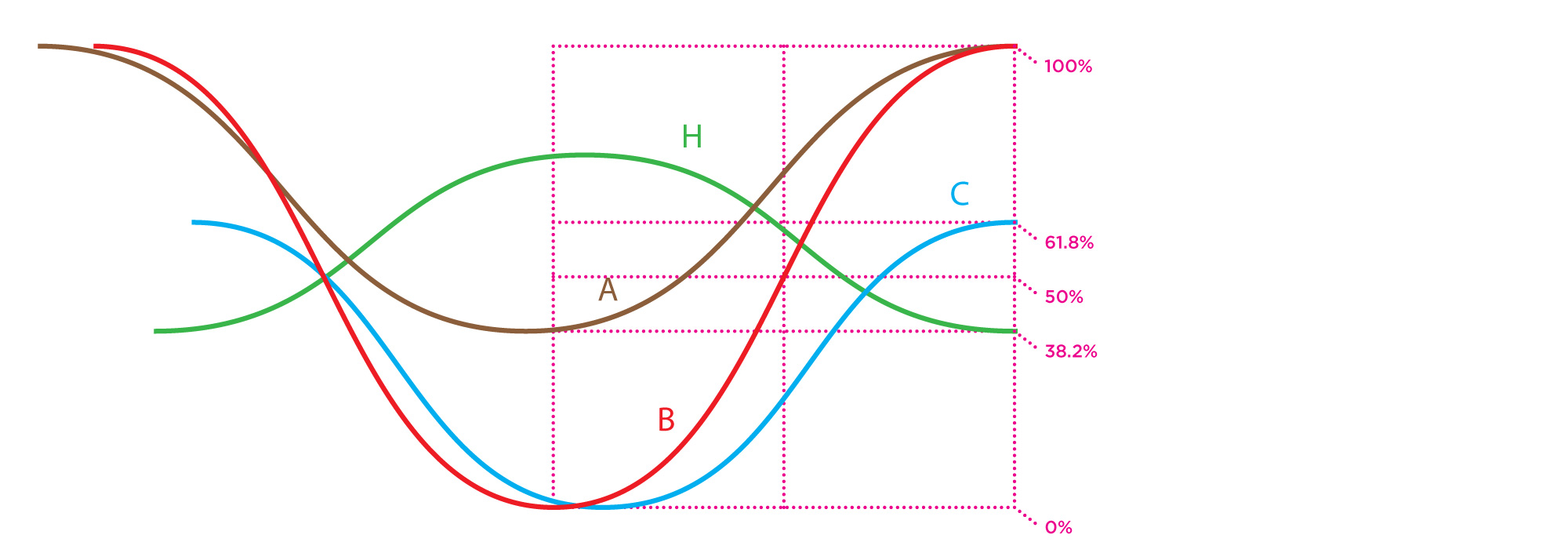 Bach Enlarge Wave Segments